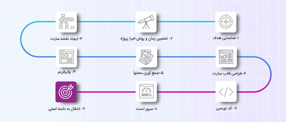 مراحل طراحی سایت مجنتو