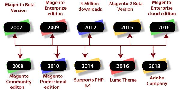 تاریخچه مجنتو از سال ۲۰۰۷ تا سال ۲۰۱۸