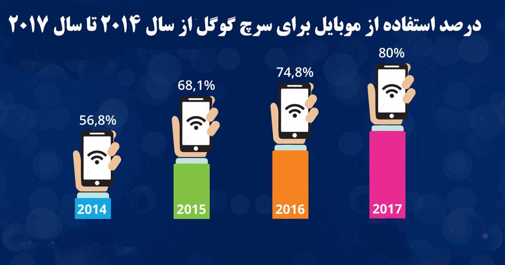 درصد استفاده مردم از موبایل برای سرچ گوگل